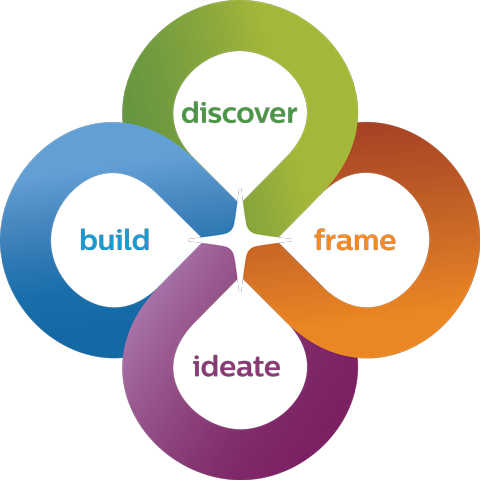 Co-create methodology