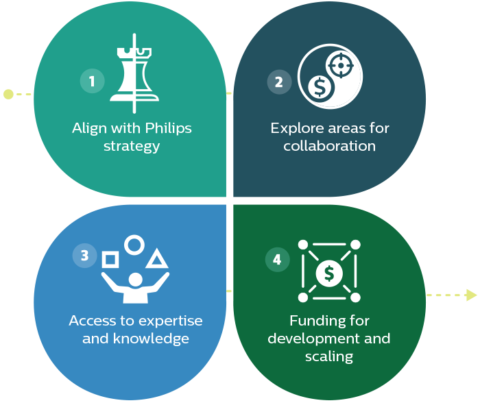 : A graphic shows the four areas that make up Philips Ventures' approach to working with start-ups.